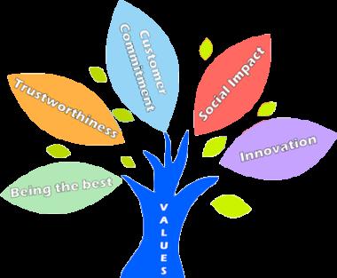Value-tree